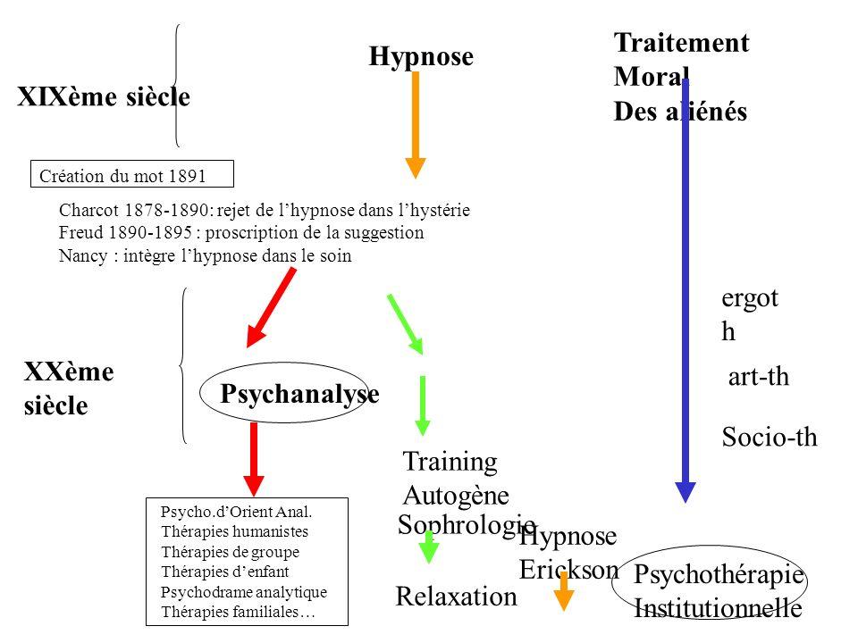 XIXème siècle Création du mot 1891 Charcot 1878-1890: rejet de lhypnose dans lhystérie Freud 1890-1895 : proscription de la suggestion Nancy : intègre