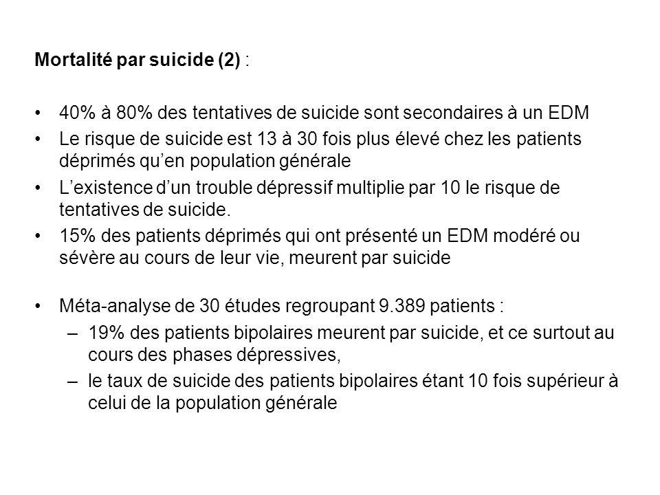 Mortalité par suicide (2) : 40% à 80% des tentatives de suicide sont secondaires à un EDM Le risque de suicide est 13 à 30 fois plus élevé chez les pa