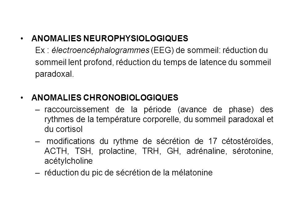 ANOMALIES NEUROPHYSIOLOGIQUES Ex : électroencéphalogrammes (EEG) de sommeil: réduction du sommeil lent profond, réduction du temps de latence du somme