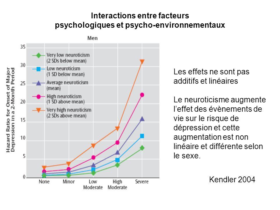 Interactions entre facteurs psychologiques et psycho-environnementaux Les effets ne sont pas additifs et linéaires Le neuroticisme augmente leffet des