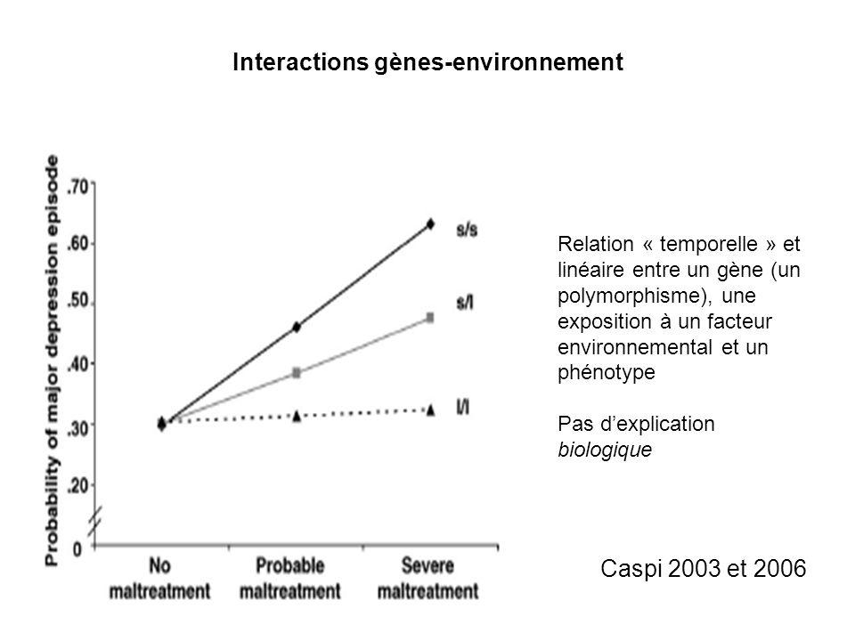 Interactions gènes-environnement Relation « temporelle » et linéaire entre un gène (un polymorphisme), une exposition à un facteur environnemental et