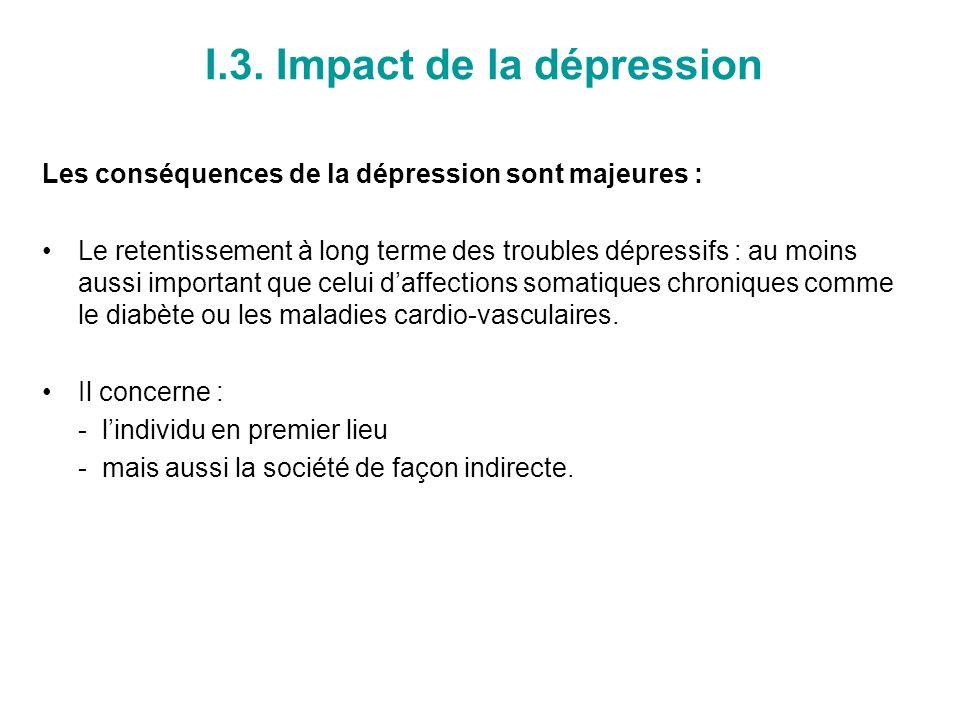 Impact de la dépression sur lindividu Mortalité par suicide (1) : Morts par suicide chaque année en France: –14.000 par an –23,9 pour 100 000 habitants en population générale, –3% de la mortalité annuelle –Nombre de tentatives de suicide : 10 fois supérieur.