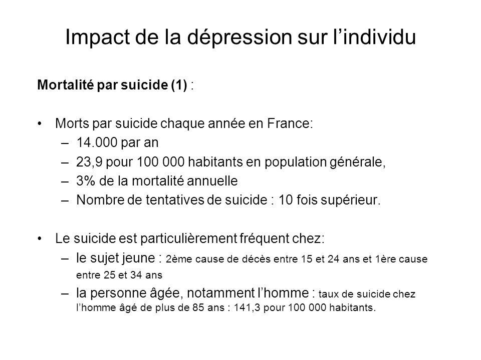 Mortalité par suicide (2) : 40% à 80% des tentatives de suicide sont secondaires à un EDM Le risque de suicide est 13 à 30 fois plus élevé chez les patients déprimés quen population générale Lexistence dun trouble dépressif multiplie par 10 le risque de tentatives de suicide.