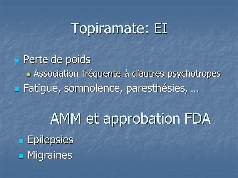 Topiramate: EI Perte de poids Perte de poids Association fréquente à dautres psychotropes Association fréquente à dautres psychotropes Fatigue, somnol
