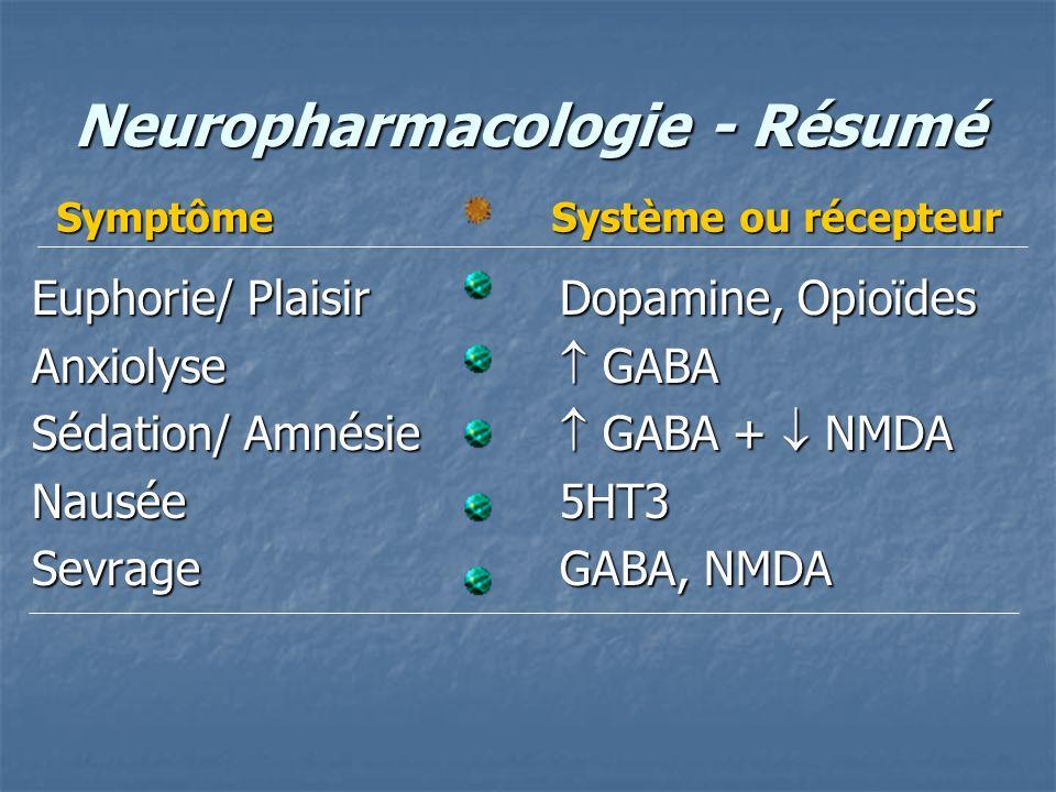 Neuropharmacologie - Résumé Euphorie/ PlaisirDopamine, Opioïdes Anxiolyse GABA Sédation/ Amnésie GABA + NMDA Nausée5HT3 SevrageGABA, NMDA Symptôme Sys