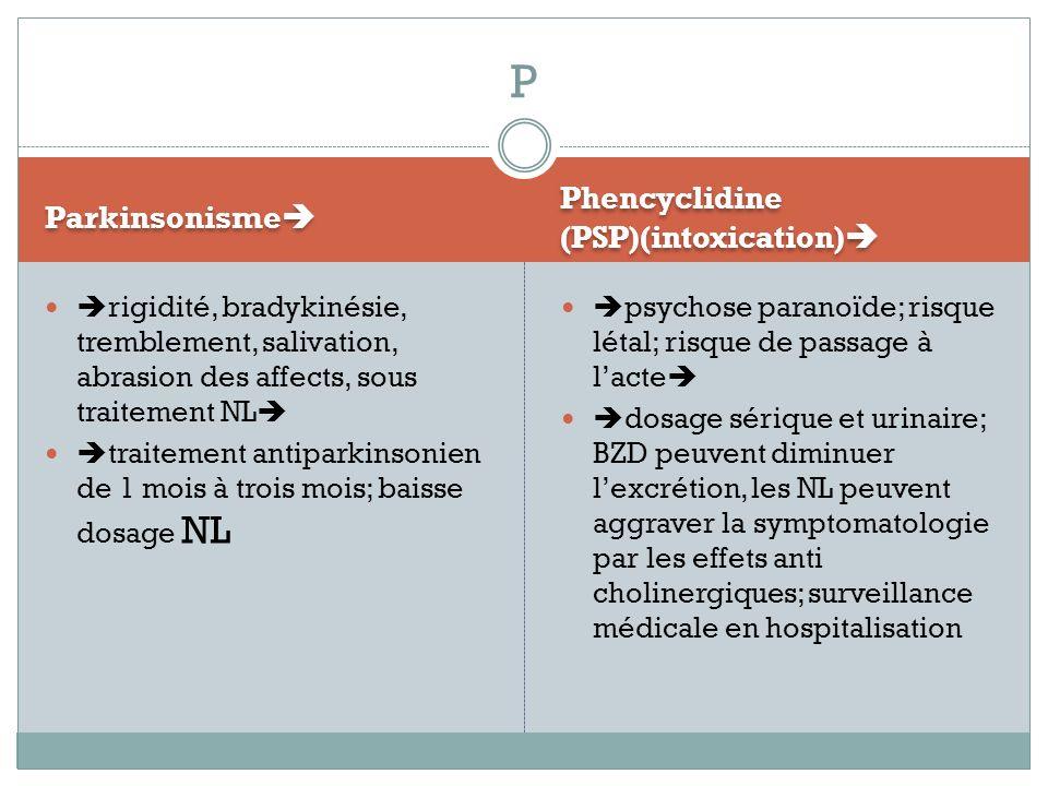 Parkinsonisme Phencyclidine (PSP)(intoxication) rigidité, bradykinésie, tremblement, salivation, abrasion des affects, sous traitement NL traitement a