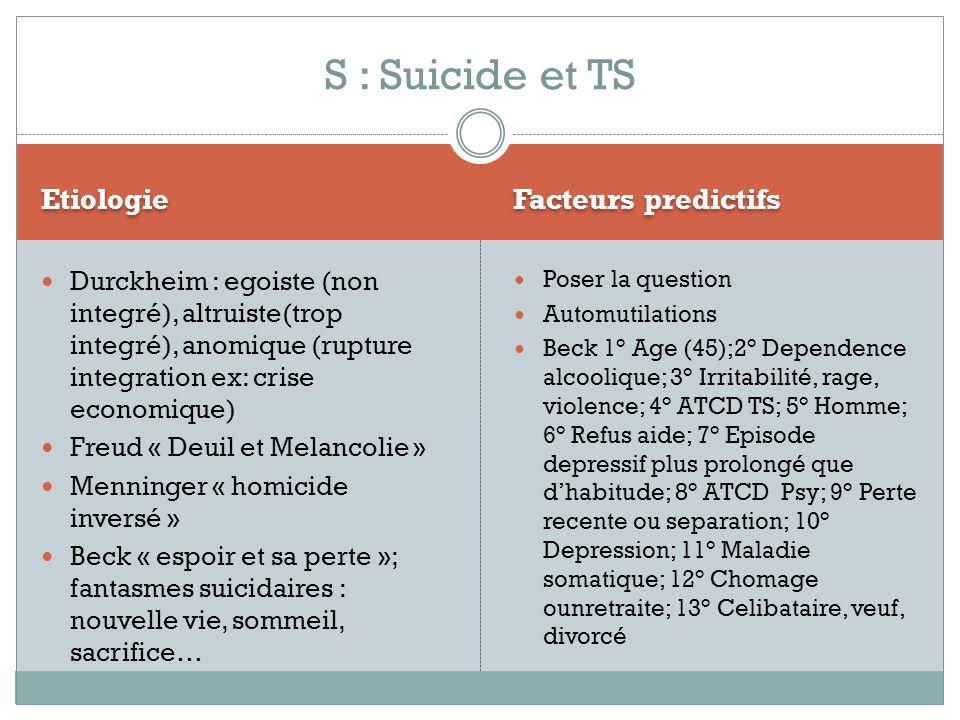 Etiologie Facteurs predictifs Durckheim : egoiste (non integré), altruiste(trop integré), anomique (rupture integration ex: crise economique) Freud «