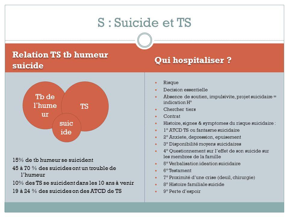 Relation TS tb humeur suicide Qui hospitaliser ? 15% de tb humeur se suicident 45 à 70 % des suicides ont un trouble de lhumeur 10% des TS se suiciden