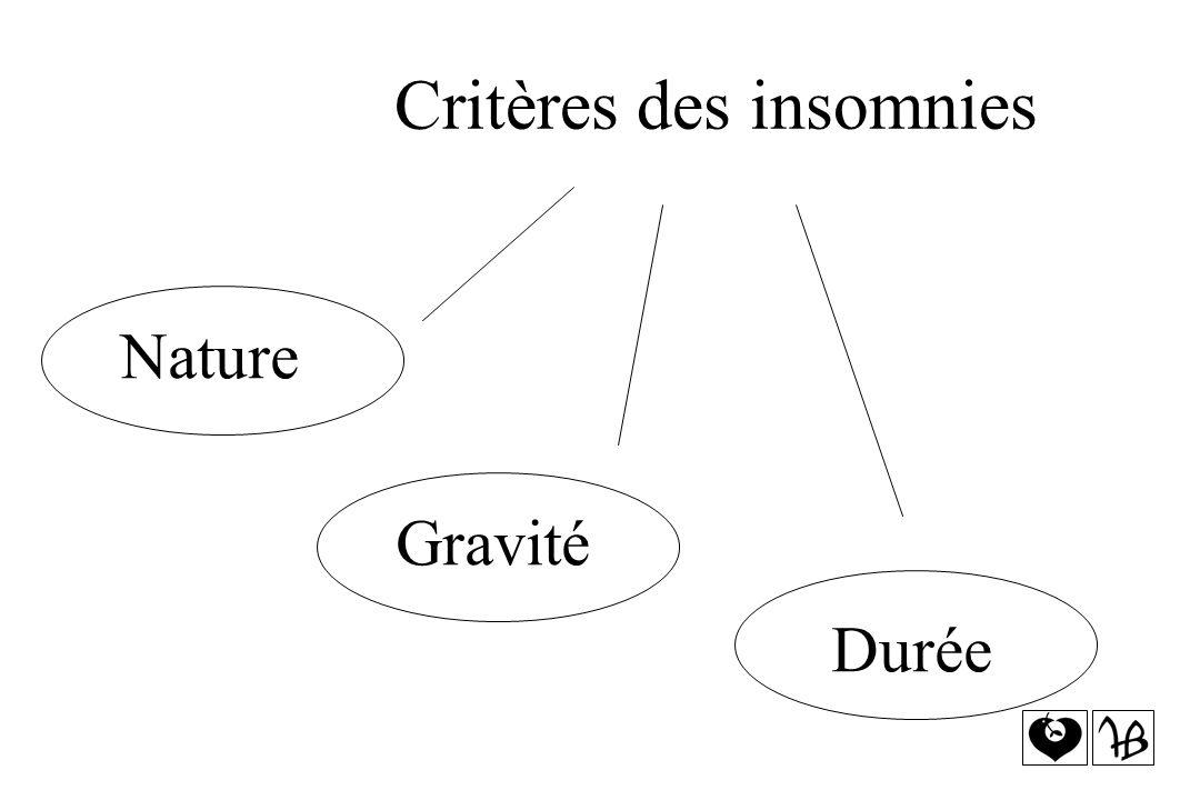 Critères des insomnies Nature Gravité Durée