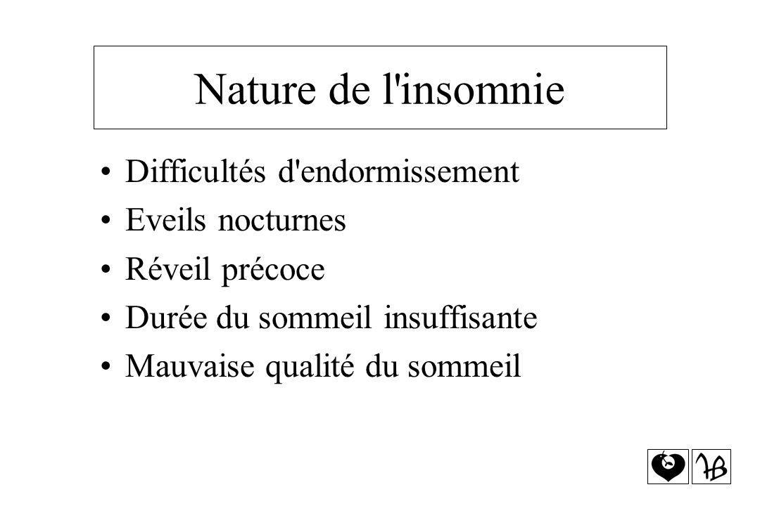 Nature de l'insomnie Difficultés d'endormissement Eveils nocturnes Réveil précoce Durée du sommeil insuffisante Mauvaise qualité du sommeil