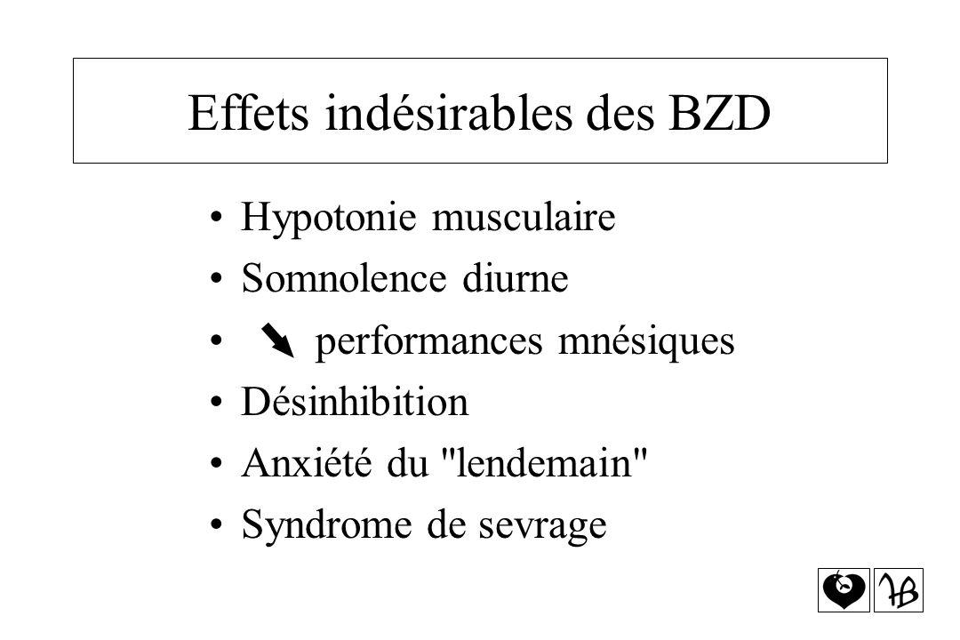 Effets indésirables des BZD Hypotonie musculaire Somnolence diurne performances mnésiques Désinhibition Anxiété du