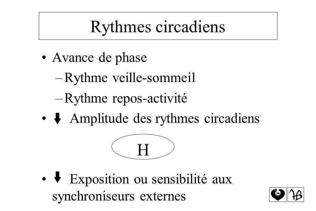 Rythmes circadiens Avance de phase –Rythme veille-sommeil –Rythme repos-activité Amplitude des rythmes circadiens Exposition ou sensibilité aux synchr