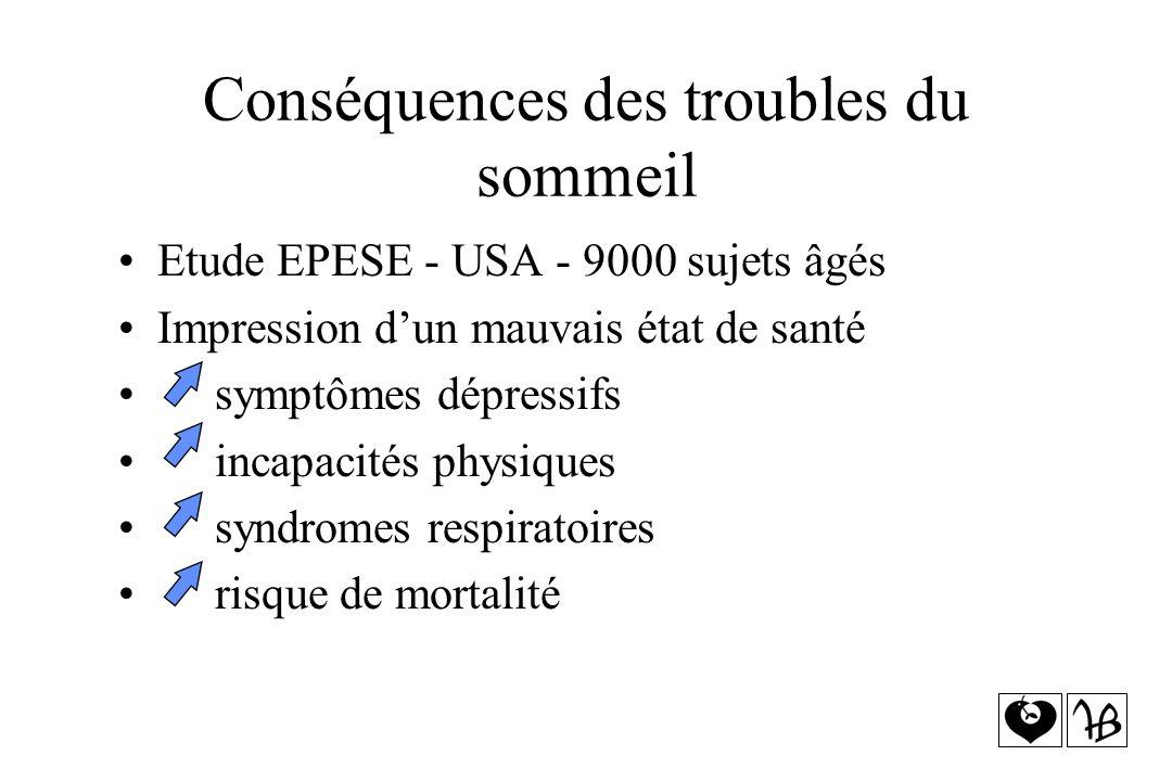 Conséquences des troubles du sommeil Etude EPESE - USA - 9000 sujets âgés Impression dun mauvais état de santé symptômes dépressifs incapacités physiq