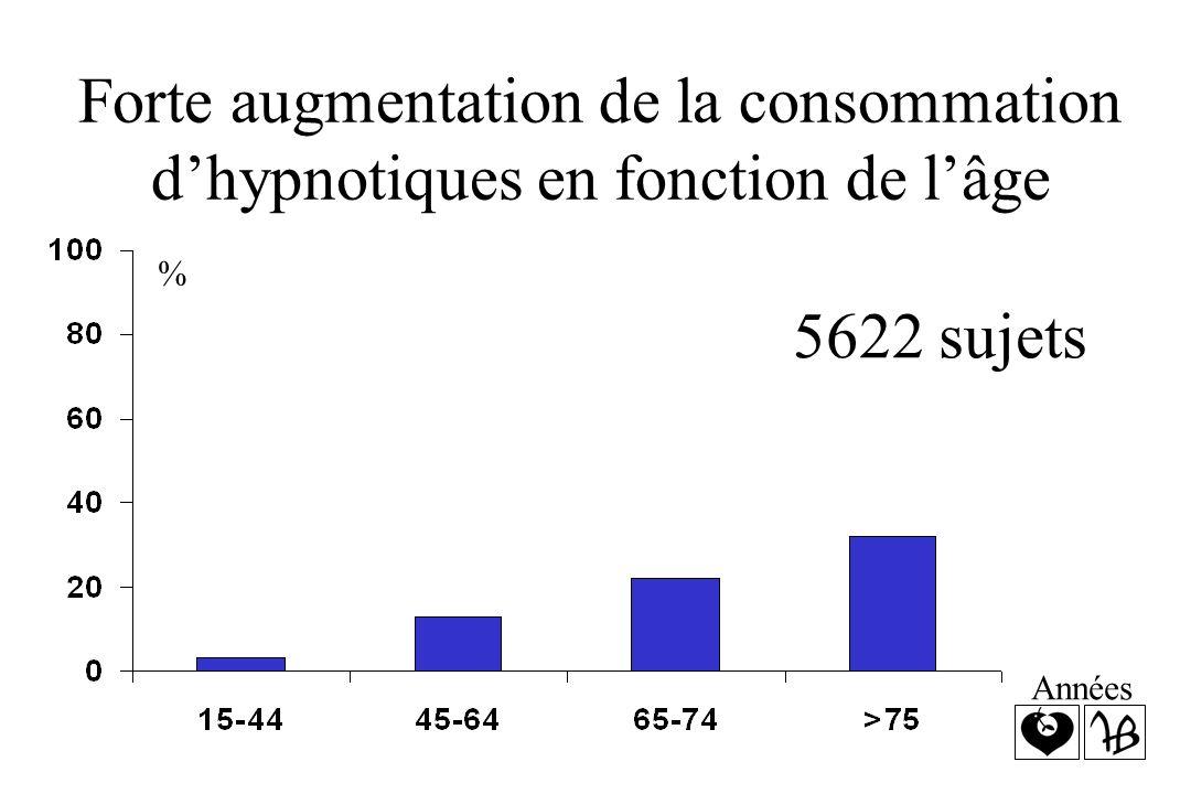 Forte augmentation de la consommation dhypnotiques en fonction de lâge % 5622 sujets Années