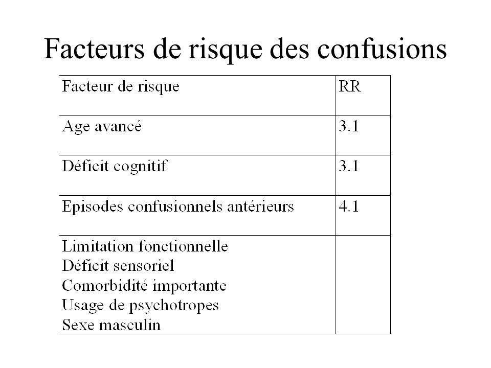 Facteurs de risque des confusions