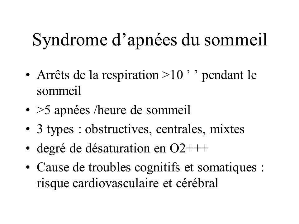 Syndrome dapnées du sommeil Arrêts de la respiration >10 pendant le sommeil >5 apnées /heure de sommeil 3 types : obstructives, centrales, mixtes degr