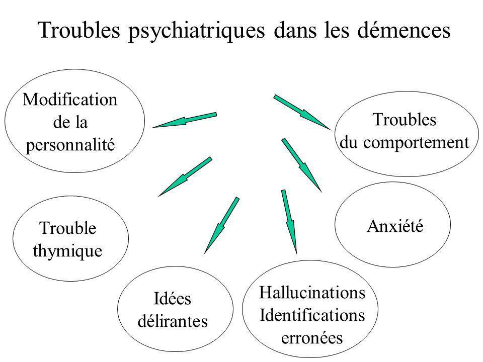 Idées délirantes Troubles du comportement Anxiété Modification de la personnalité Trouble thymique Hallucinations Identifications erronées Troubles ps
