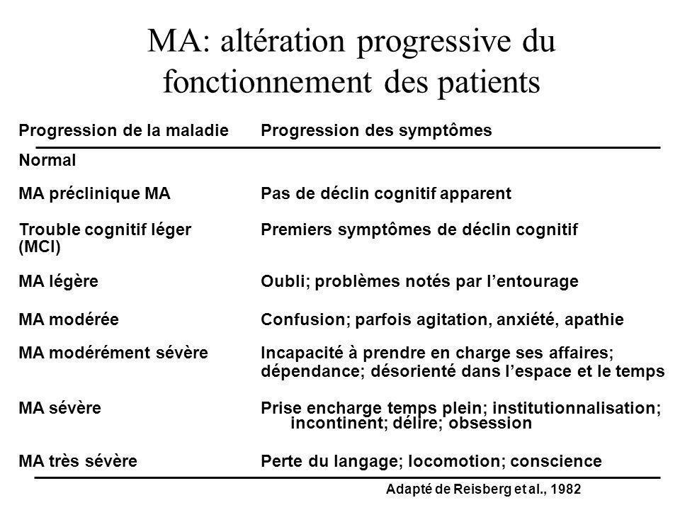 MA: altération progressive du fonctionnement des patients Progression de la maladieProgression des symptômes Normal MA préclinique MAPas de déclin cog