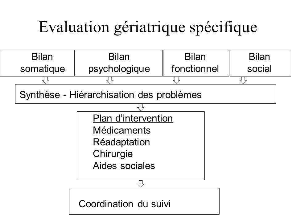 Evaluation gériatrique spécifique Bilan somatique Bilan fonctionnel Bilan social Synthèse - Hiérarchisation des problèmes Plan dintervention Médicamen