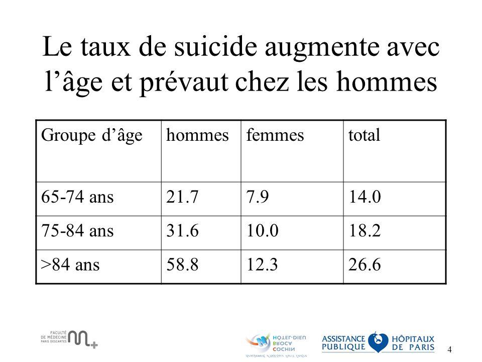 5 Détermination du geste suicidaire Moins de prise en charge de TS Le geste suicidaire aboutit plus souvent à la mort chez la PA que chez la personne jeune –Jeune : 1 suicide pour 10 à 20 TS –Agé : 1 suicide pour 2 à 4 TS