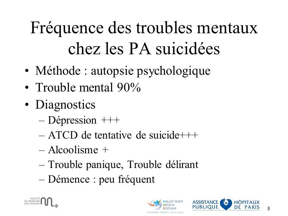 9 Evaluation de la fréquence des troubles mentaux chez les PA suicidées : fréquence de la dépression+++ Barraclough(1971)100 Dépression 87% Alcool ou drogue 3% Cattell(1988)104 Dépression 79% Alcool ou drogue 11% Schizophrénie 8% Conwell(1990)18 Trouble affectif 80% Dépression 66% Alcool ou drogue 44% Clark(1991)54 Trouble affectif 83% Dépression 69% Alcool ou drogue 44% Modestin(1988)22 Dépression 64% Schizophrénie 14%