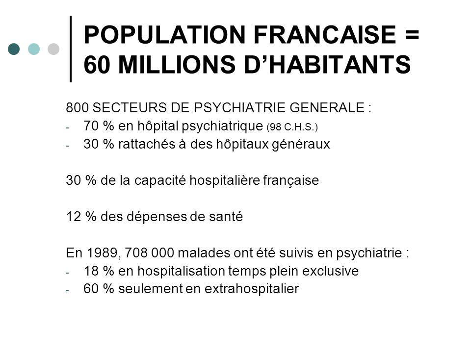 POPULATION FRANCAISE = 60 MILLIONS DHABITANTS 800 SECTEURS DE PSYCHIATRIE GENERALE : - 70 % en hôpital psychiatrique (98 C.H.S.) - 30 % rattachés à des hôpitaux généraux 30 % de la capacité hospitalière française 12 % des dépenses de santé En 1989, 708 000 malades ont été suivis en psychiatrie : - 18 % en hospitalisation temps plein exclusive - 60 % seulement en extrahospitalier