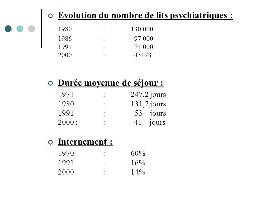 Evolution du nombre de lits psychiatriques : 1980:130 000 1986: 97 000 1991: 74 000 2000: 43173 Durée moyenne de séjour : 1971:247,2 jours 1980:131,7 jours 1991: 53 jours 2000:: 41 jours Internement : 1970:60% 1991:16% 2000 :14%