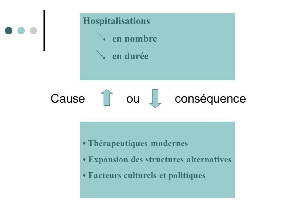 Cause ou conséquence Hospitalisations en nombre en durée Thérapeutiques modernes Expansion des structures alternatives Facteurs culturels et politiques
