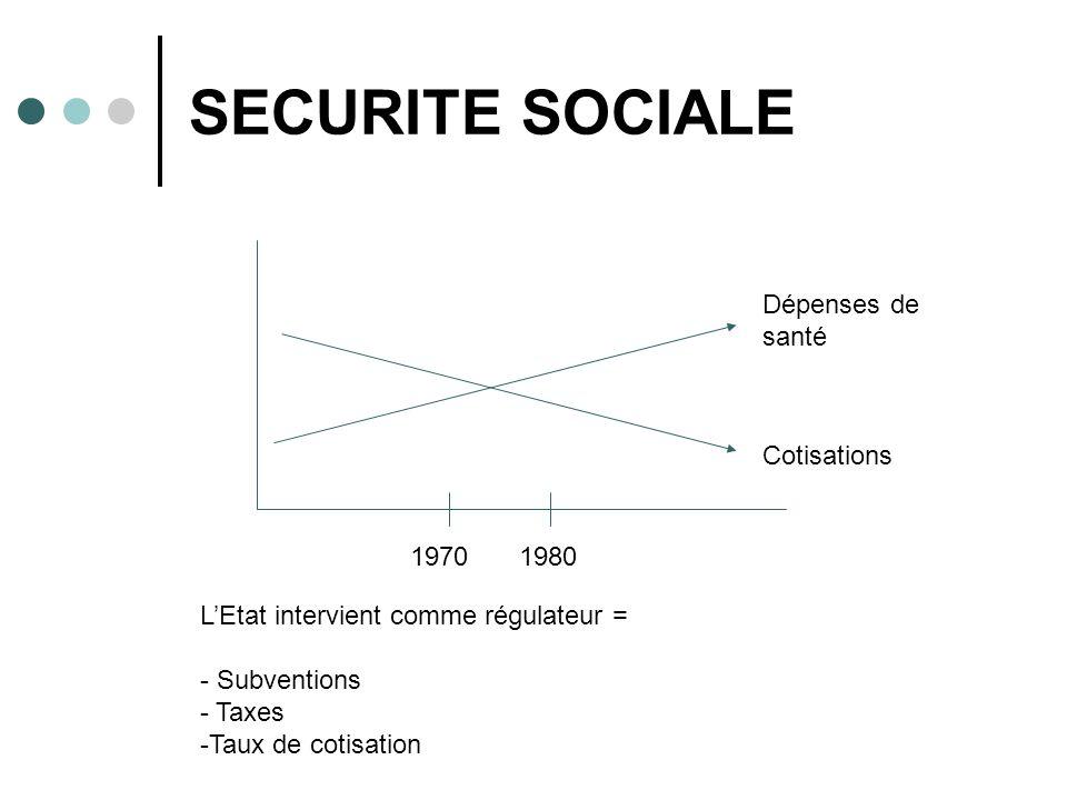 SECURITE SOCIALE 19701980 Dépenses de santé Cotisations LEtat intervient comme régulateur = - Subventions - Taxes -Taux de cotisation