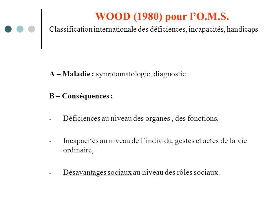 WOOD (1980) pour lO.M.S.