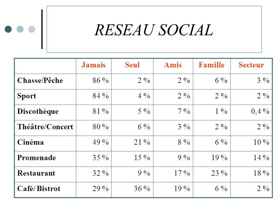 RESEAU SOCIAL JamaisSeulAmisFamilleSecteur Chasse/Pêche86 %2 % 6 %3 % Sport84 %4 %2 % Discothèque81 %5 %7 %1 %0,4 % Théâtre/Concert80 %6 %3 %2 % Cinéma49 %21 %8 %6 %10 % Promenade35 %15 %9 %19 %14 % Restaurant32 %9 %17 %23 %18 % Café/ Bistrot29 %36 %19 %6 %2 %
