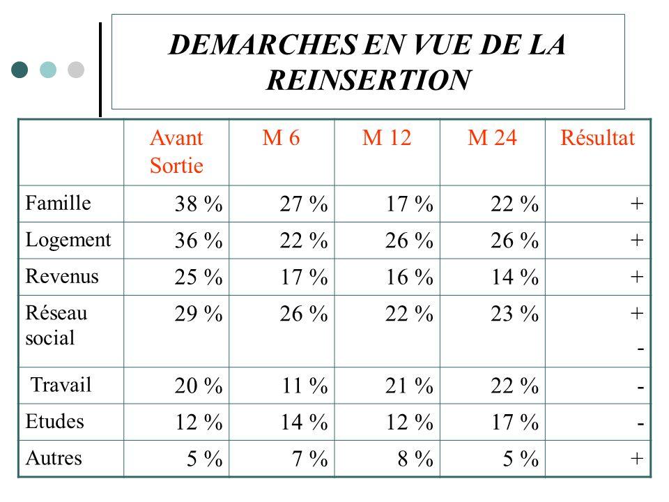 DEMARCHES EN VUE DE LA REINSERTION Avant Sortie M 6M 12M 24Résultat Famille 38 %27 %17 %22 %+ Logement 36 %22 %26 % + Revenus 25 %17 %16 %14 %+ Réseau social 29 %26 %22 %23 %+-+- Travail 20 %11 %21 %22 %- Etudes 12 %14 %12 %17 %- Autres 5 %7 %8 %5 %+