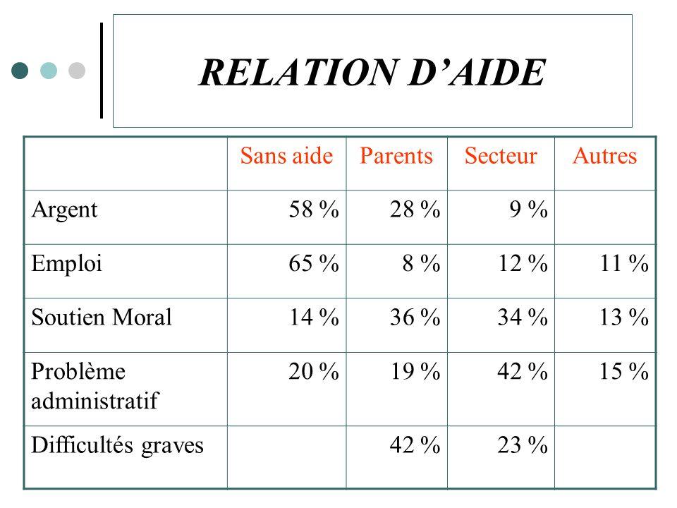 RELATION DAIDE Sans aideParentsSecteurAutres Argent58 %28 %9 % Emploi65 %8 %12 %11 % Soutien Moral14 %36 %34 %13 % Problème administratif 20 %19 %42 %15 % Difficultés graves42 %23 %