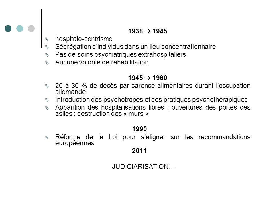 1945 ± 1970 Mouvement de psychothérapie institutionnelle française Transformer lhôpital en structure authentiquement thérapeutique 1960 - 1970 GOFFMAN, COOPER, LAING, BASAGLIA Mouvement « antipsychiatrique » Meilleure connaissance des effets néfastes de linstitution 1970 – 1990 : France Sectorisation, essor de la psychiatrie extrahospitalière 1960 – 2000 : Monde Mouvement de réhabilitation Psychosociale