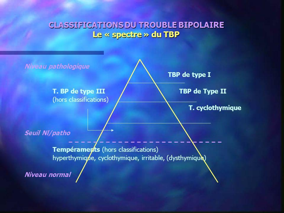 CLASSIFICATIONS DU TROUBLE BIPOLAIRE Le « spectre » du TBP Niveau pathologique TBP de type I T. BP de type III TBP de Type II (hors classifications) T
