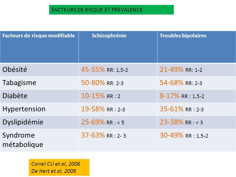 Facteurs de risque modifiable SchizophrénieTroubles bipolaires Obésité45-55% RR: 1,5-2 21-49% RR: 1-2 Tabagisme50-80% RR: 2-3 54-68% RR: 2-3 Diabète10
