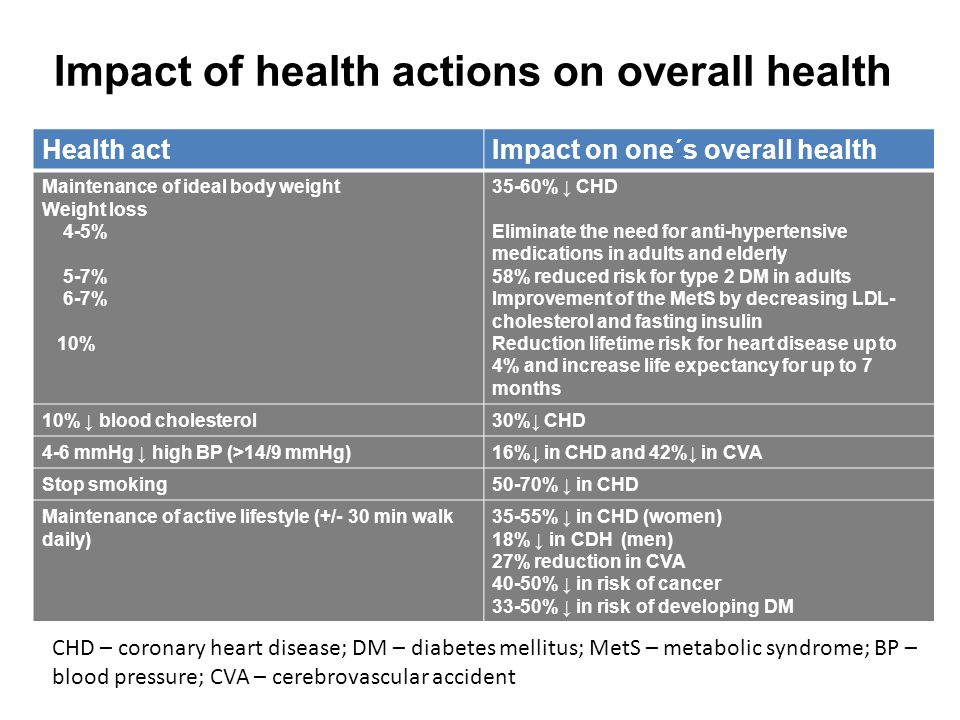 Impact of health actions on overall health Health actImpact on one´s overall health Maintenance of ideal body weight Weight loss 4-5% 5-7% 6-7% 10% 35