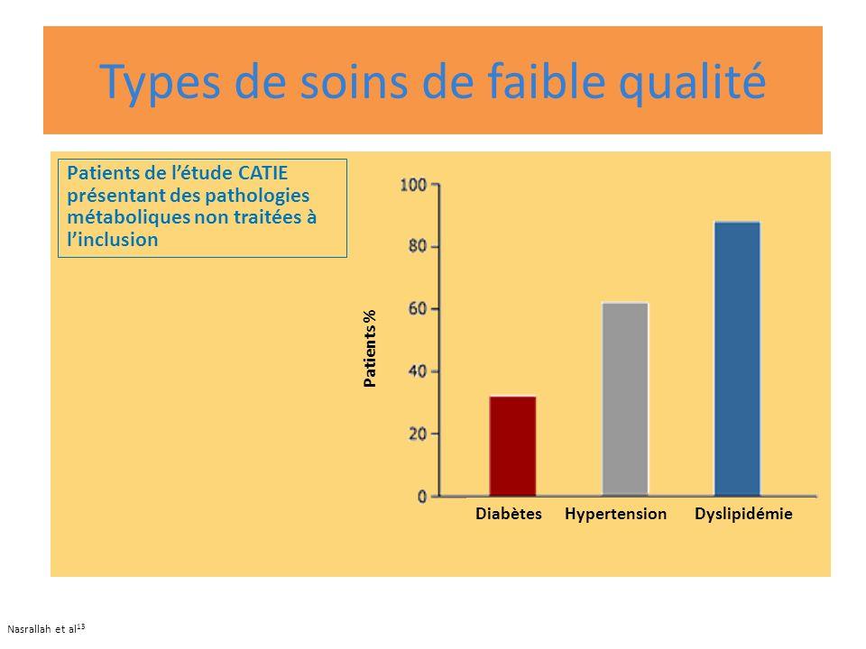 Types de soins de faible qualité Nasrallah et al 13 Patients de létude CATIE présentant des pathologies métaboliques non traitées à linclusion Diabète
