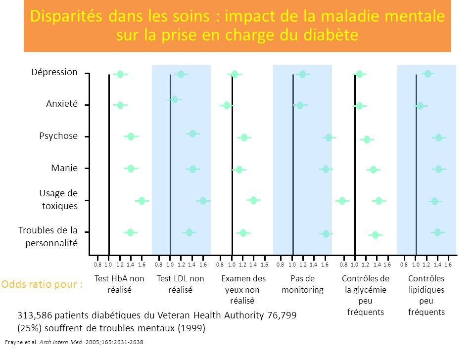 313,586 patients diabétiques du Veteran Health Authority 76,799 (25%) souffrent de troubles mentaux (1999) Frayne et al. Arch Intern Med. 2005;165:263