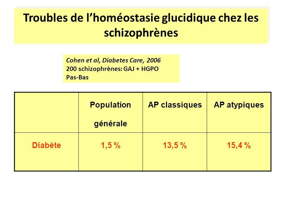Troubles de lhoméostasie glucidique chez les schizophrènes Population générale AP classiquesAP atypiques Diabète1,5 %13,5 %15,4 % Cohen et al, Diabete