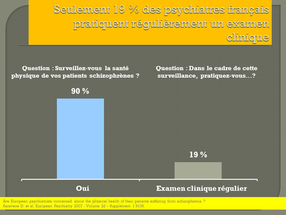 90 % 19 % OuiExamen clinique régulier Question : Dans le cadre de cette surveillance, pratiquez-vous...? Question : Surveillez-vous la santé physique