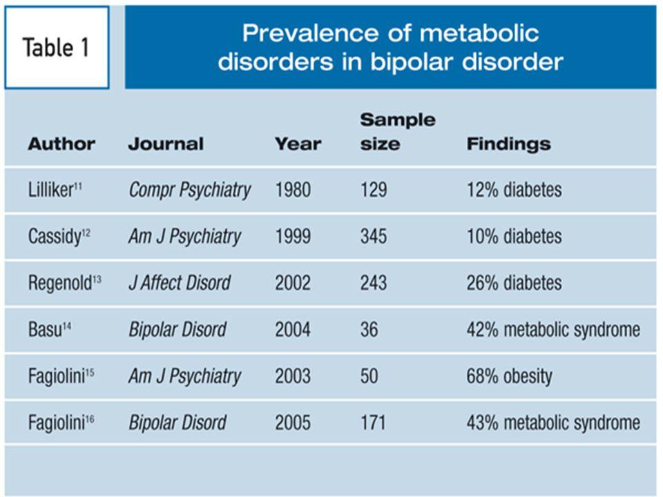 Syndrome métabolique Obésité abdominale: Tour de taille > 94 cm >80 cm Lipides: A) Triglycérides 1,50g/l B) HDL < 0,40g/l < 0,50g/l Hypertension artér