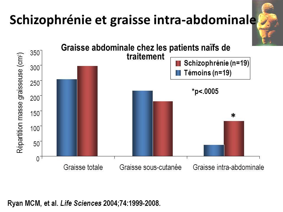 0 50 100 150 200 250 300 350 Graisse totaleGraisse sous-cutanéeGraisse intra-abdominale Répartition masse graisseuse (cm 2 ) Schizophrénie (n=19) Témo