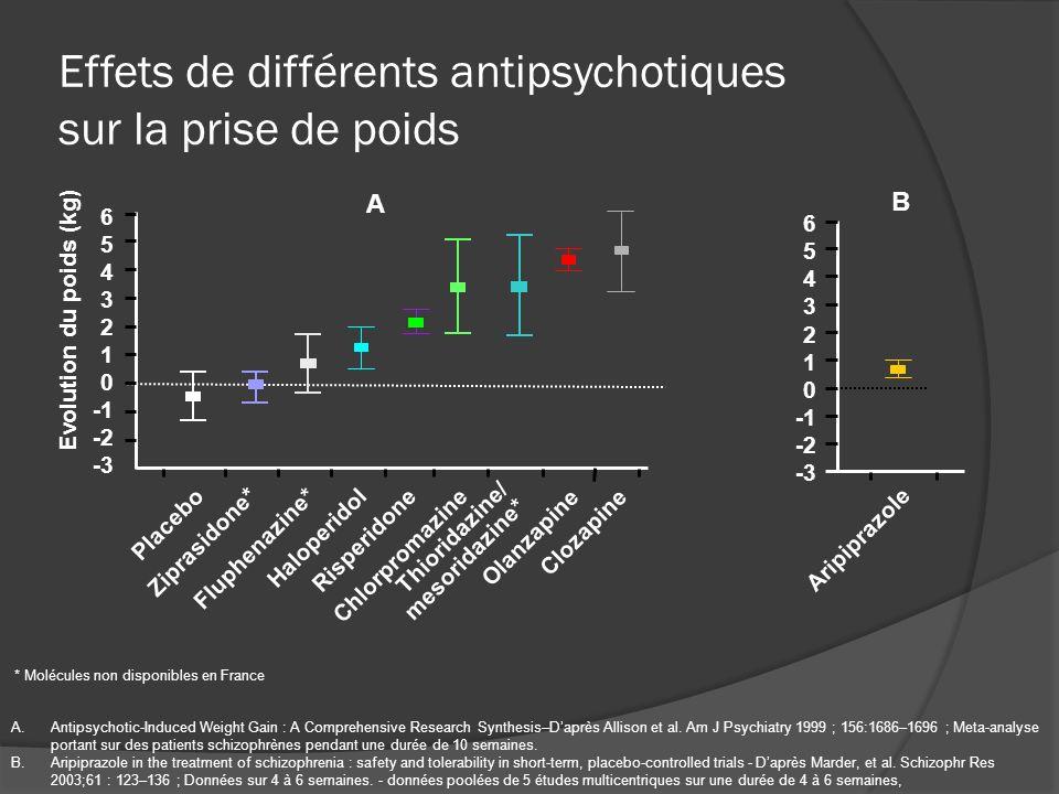 Effets de différents antipsychotiques sur la prise de poids A.Antipsychotic-Induced Weight Gain : A Comprehensive Research Synthesis–Daprès Allison et