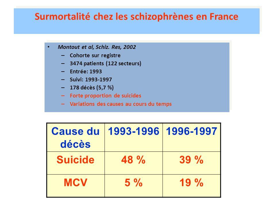 Surmortalité chez les schizophrènes en France Montout et al, Schiz. Res, 2002 – Cohorte sur registre – 3474 patients (122 secteurs) – Entrée: 1993 – S
