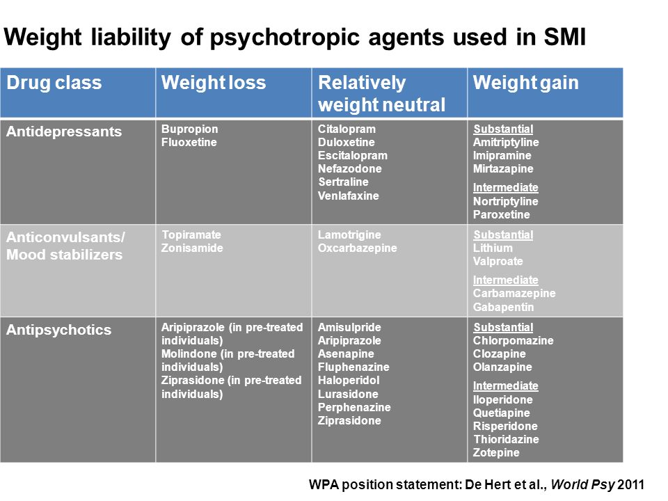 Weight liability of psychotropic agents used in SMI Drug classWeight lossRelatively weight neutral Weight gain Antidepressants Bupropion Fluoxetine Ci