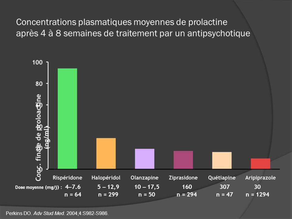 Concentrations plasmatiques moyennes de prolactine après 4 à 8 semaines de traitement par un antipsychotique Perkins DO. Adv Stud Med. 2004;4:S982-S98