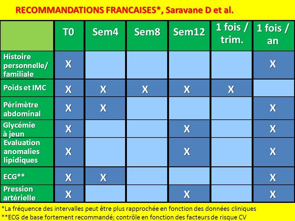 Histoire personnelle/ familiale RECOMMANDATIONS FRANCAISES*, Saravane D et al. *La fréquence des intervalles peut être plus rapprochée en fonction des