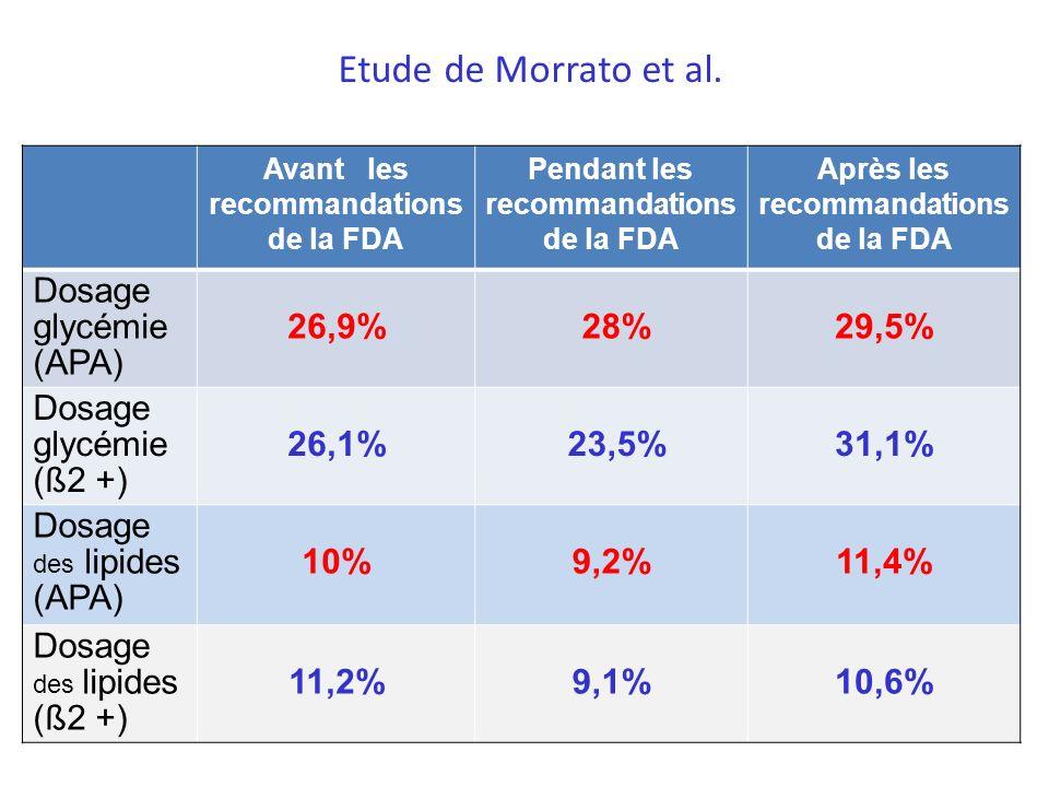 Avant les recommandations de la FDA Pendant les recommandations de la FDA Après les recommandations de la FDA Dosage glycémie (APA) 26,9% 28%29,5% Dos