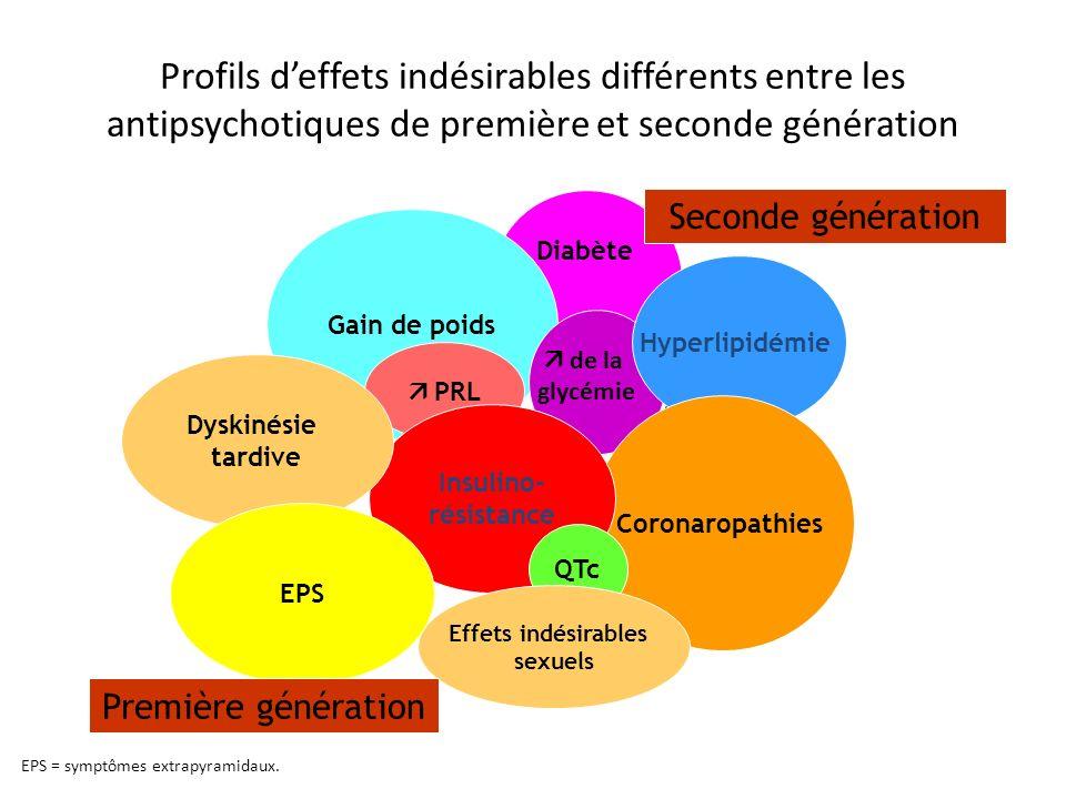 Gain de poids Hyperlipidémie Coronaropathies PRL Insulino- résistance QTc Effets indésirables sexuels Dyskinésie tardive EPS Seconde génération Premiè